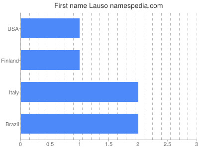 Given name Lauso