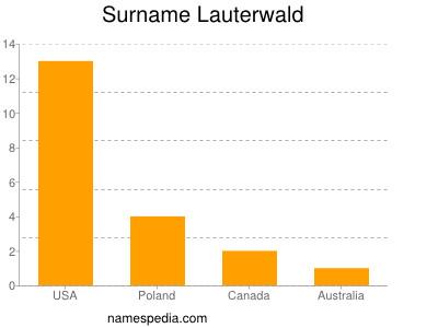 Surname Lauterwald