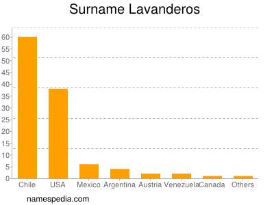 Surname Lavanderos