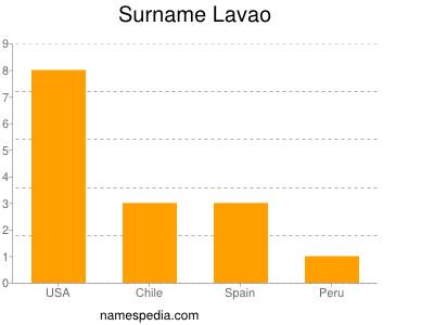 Surname Lavao