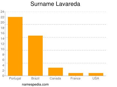 Surname Lavareda
