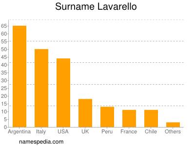 Surname Lavarello