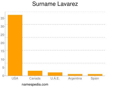 Surname Lavarez
