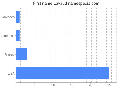 Given name Lavaud