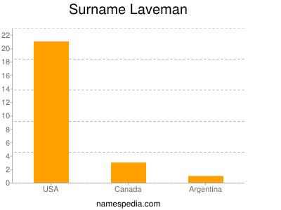 Surname Laveman