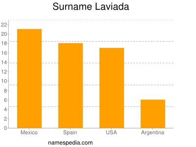 Surname Laviada