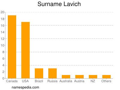 Surname Lavich
