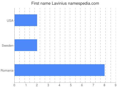 Given name Lavinius
