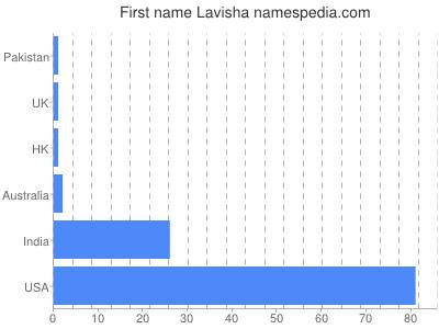 Given name Lavisha