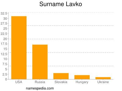 Surname Lavko