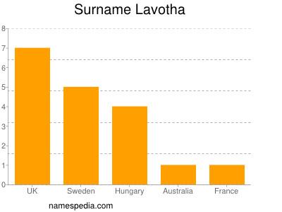 Surname Lavotha