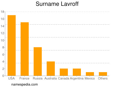 Surname Lavroff