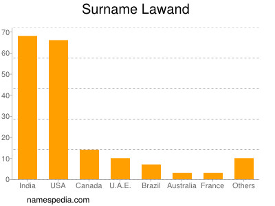 Surname Lawand