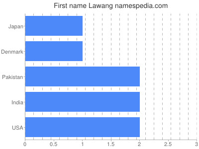 Given name Lawang