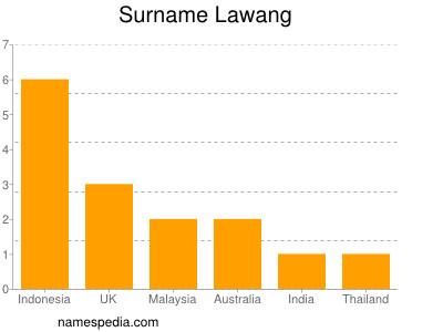 Surname Lawang