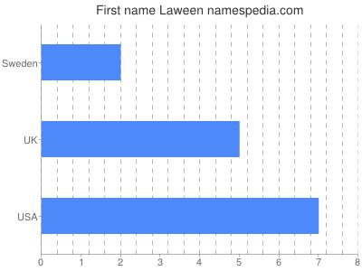 Given name Laween