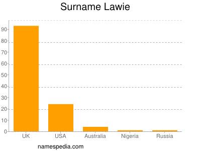Surname Lawie
