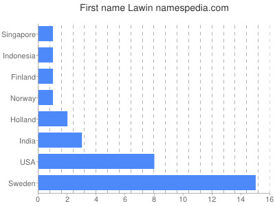 Given name Lawin