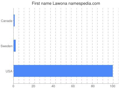 Given name Lawona