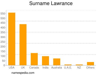 Surname Lawrance