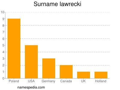 Surname Lawrecki