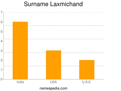 Surname Laxmichand