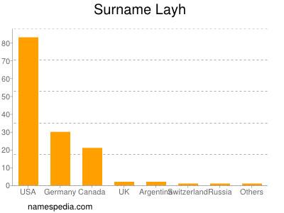 Surname Layh