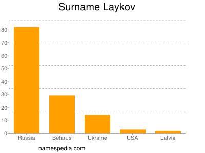 Surname Laykov