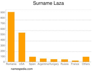 Surname Laza