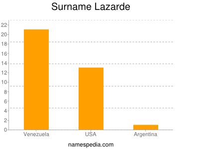 Surname Lazarde