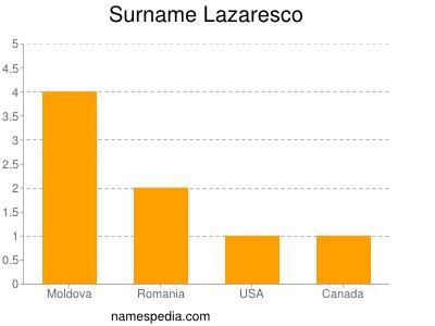 Surname Lazaresco