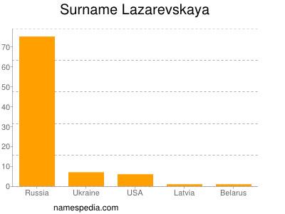 Surname Lazarevskaya