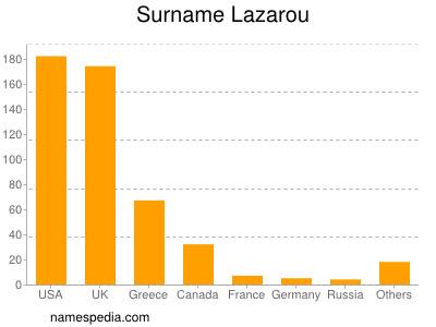 Surname Lazarou