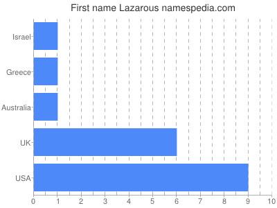 Given name Lazarous