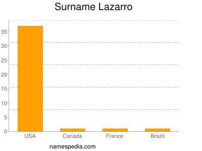 Surname Lazarro