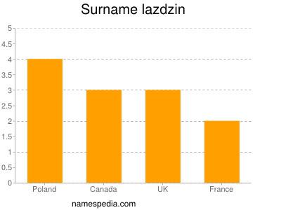 Surname Lazdzin