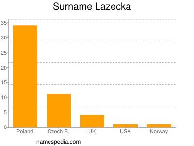 Surname Lazecka