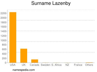Surname Lazenby