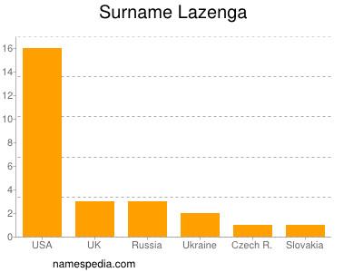 Surname Lazenga