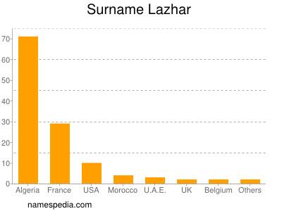 Surname Lazhar