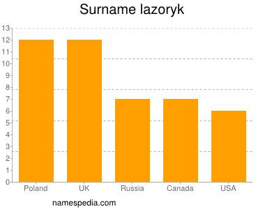 Surname Lazoryk