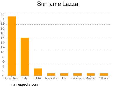 Surname Lazza