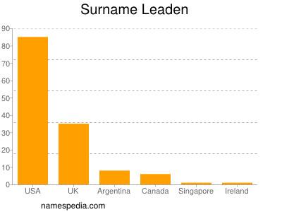 Surname Leaden