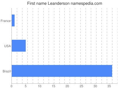 Given name Leanderson