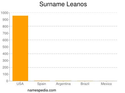 Surname Leanos