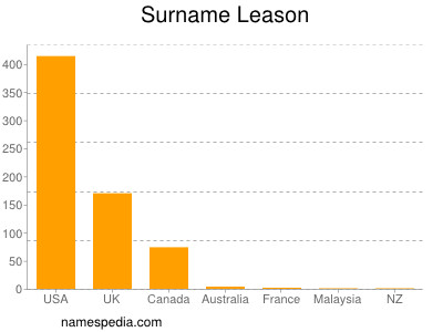 Surname Leason