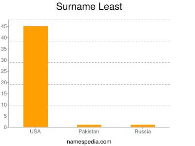 Surname Least