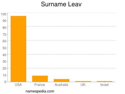 Surname Leav