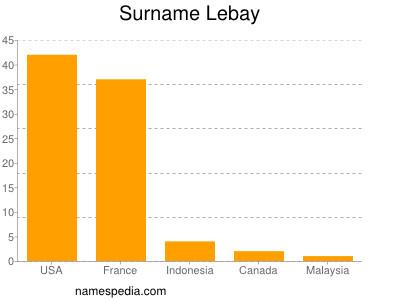 Surname Lebay
