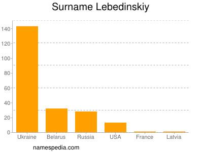 Surname Lebedinskiy